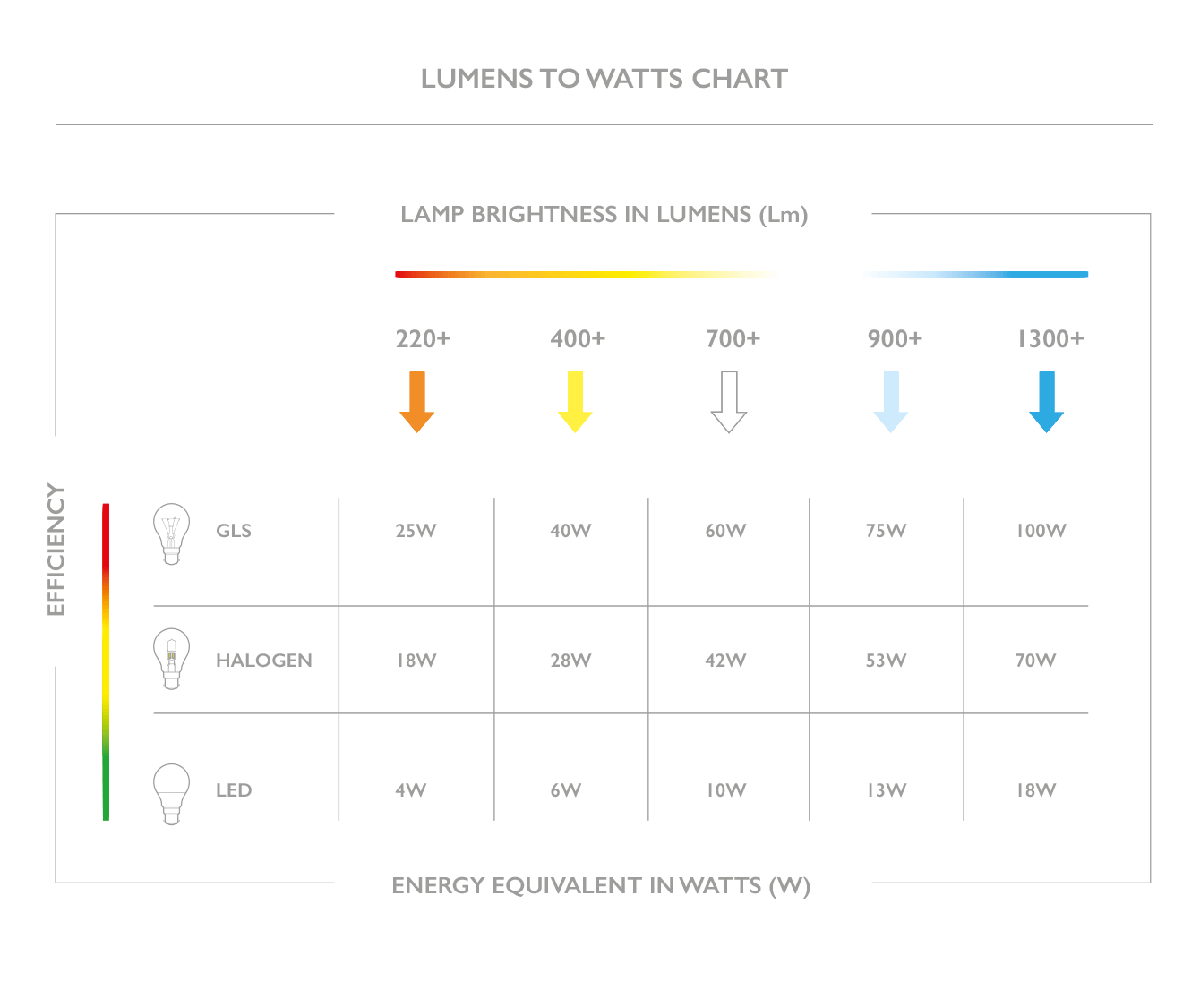 Lumen efficiency table
